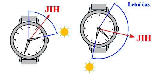 orientace hodiny