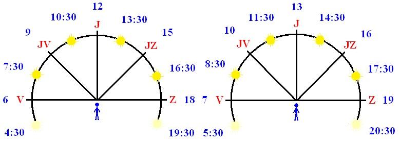 orientace pohyb slunce